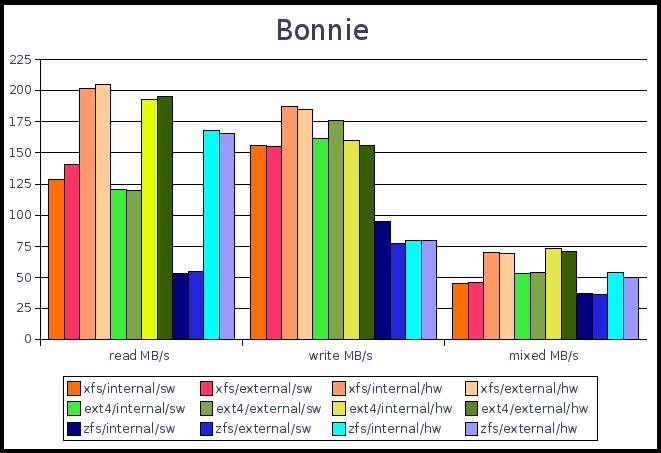 Filesystem benchmark-bonnie test