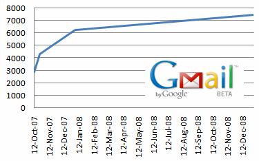 A Gennaio 6 Gb per GMail: ora ci tocca usare GSpace!
