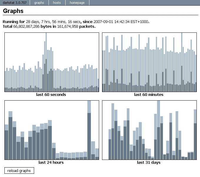 Darkstat, un semplicissimo traffic monitor per Linux