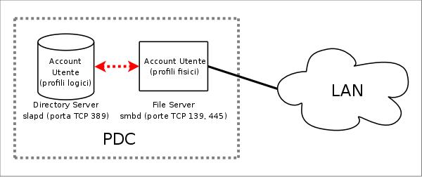 Realizzare un Primary Domain Controller con SAMBA, Openldap e smbldap-tools (1/6)