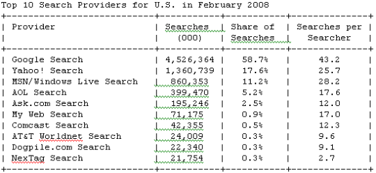 nielsenfeb08search_540x248.png