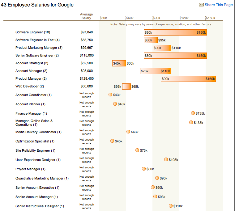 glass-door-goog-salaries-large