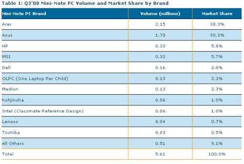 Mercato Netbook: l'Acer Aspire One decolla