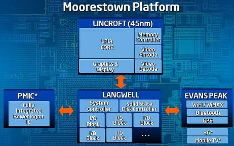 intel-mid-moorestown-platform-small