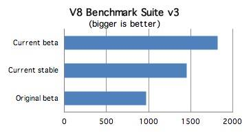 chrome-benchmark_c