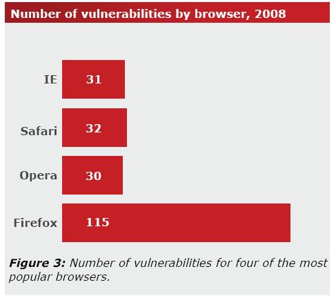 Firefox: un 2008 da dimenticare