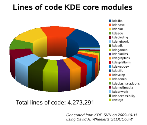 KDE-Development