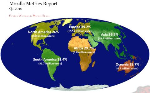 Firefox raggiunge il 30% del mercato browser