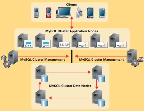 MySQL Cluster 7.1, il primo rilascio di Oracle