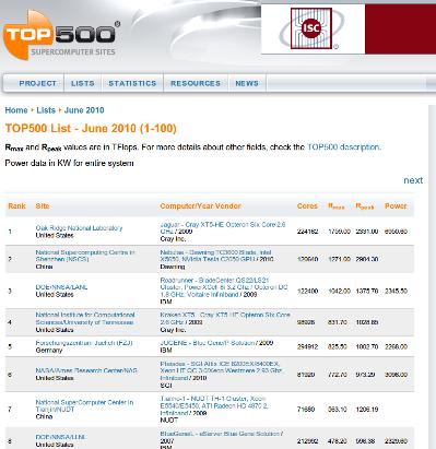 Top 500 supercomputer, è strapotere Linux