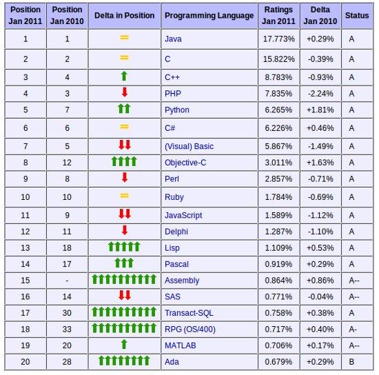 Python nominato linguaggio dell'anno da TIOBE