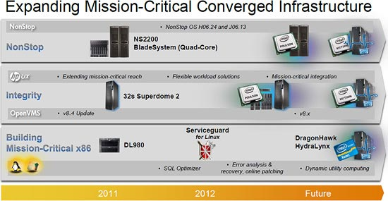 hp_mission_critical_roadmap