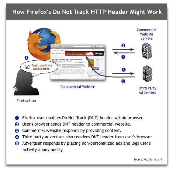 Mozilla-Do-Not-Track