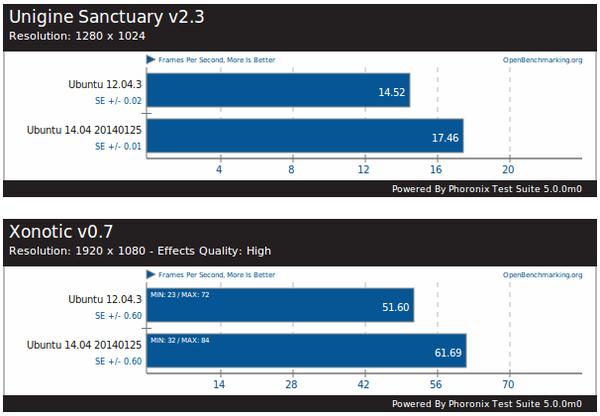 ubuntu-12-04-vs-14-04